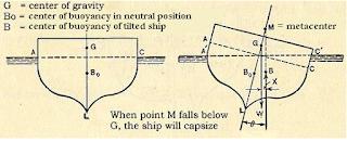 h kemampuan kapal untuk menegak kembali sewaktu kapal pada ketika diapungkan Kabar Terbaru- STABILITAS KAPAL