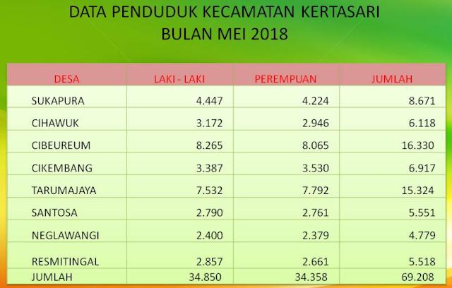 BPS Data Jumlah Penduduk Cikembang