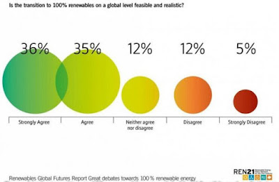 """La majoria dels experts en energia creu """"possible i realista"""" un planeta 100% renovable al 2050"""