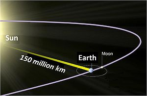 Earth to Sun distance and light speed