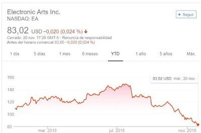 bajón de Eletronic Arts en NASDAQ