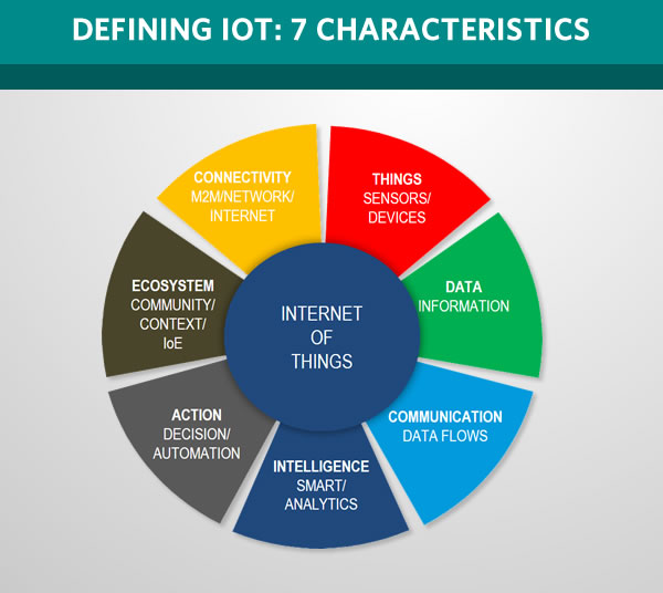 Internet Of Things Iot Learn Internet Governance