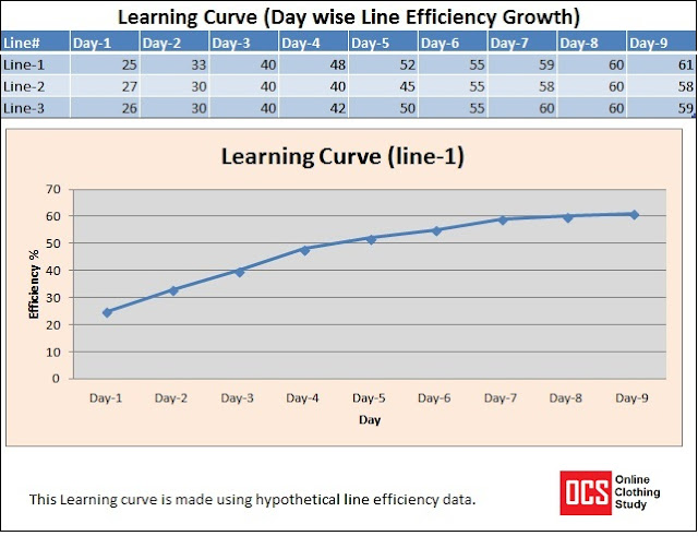 learning curve for garment production line