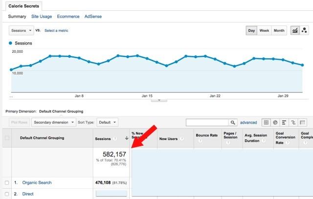 cara meningkatkan pengunjung blog atau website secara organik - Trafik Blog Meningkat Akibat Optimasi SEO
