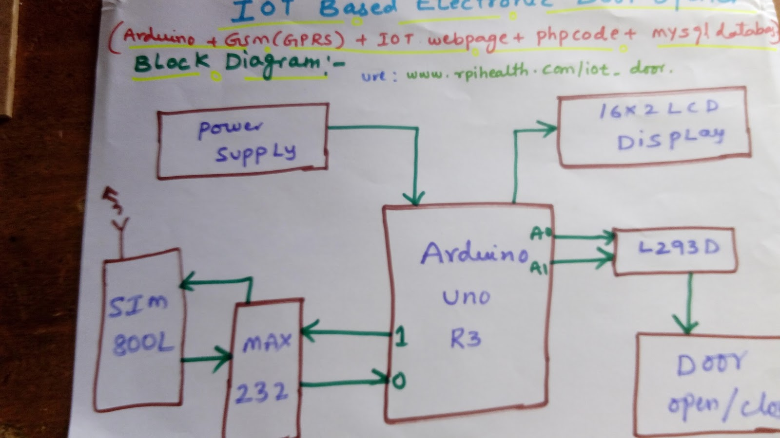 Svsembedded Projects 91 9491535690 7842358459 May 2017 Password Based Door Locking System Circuit Diagram Using 8051 32 Movement Sensed Automatic Opening Pdf