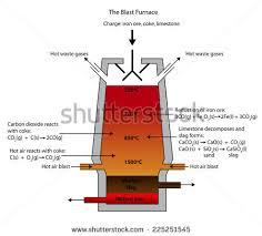Blast furnace smelting process