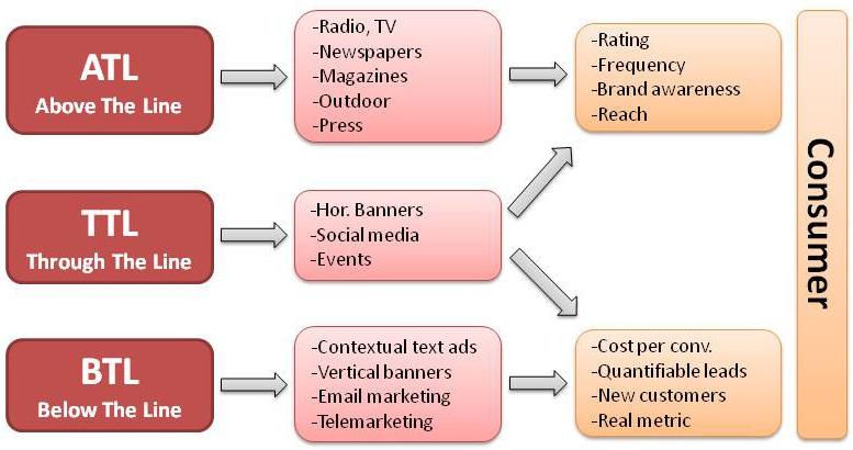Eko Marwanto: Aktivitas Marketing Above The Line dan Below The Line