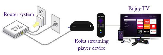 How to get Rid of Roku link Error Code