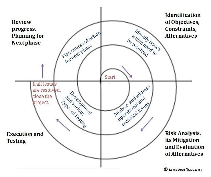 Spiral Model : Advantages and Disadvantages ~ I Answer 4 U