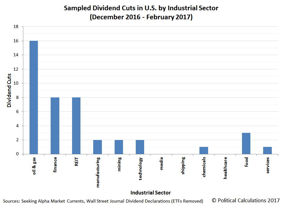Sampled Dividend Cuts in U.S. by Industrial Sector (December 2016 - February 2017)