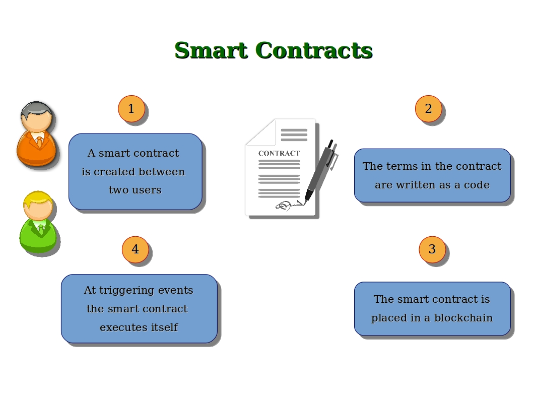 Smart Contract Concept