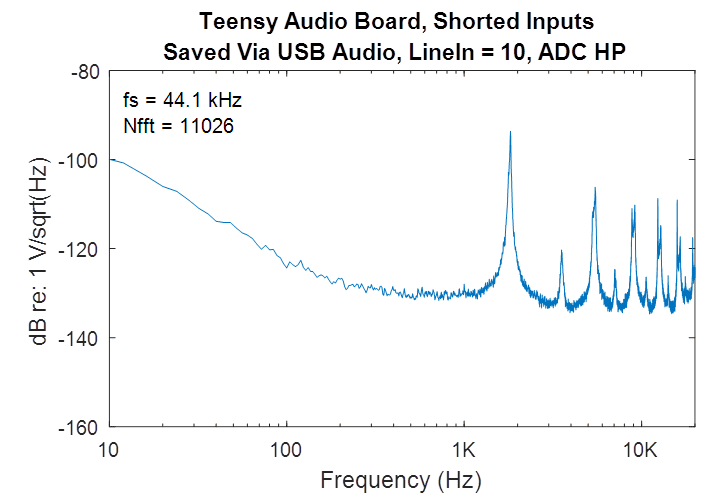 Open Audio: Teensy Audio Board Self-Noise