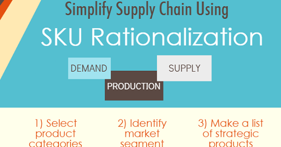 What Is Sku Sku Rationalization And Sku Optimization