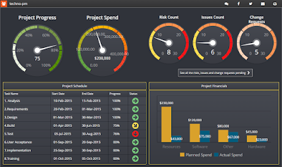 Project Management Dashboard with Free Dashboard Software