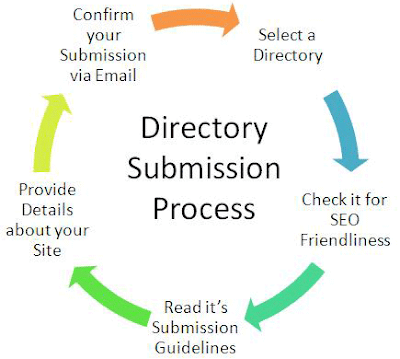 Directory Submission  all steps picture