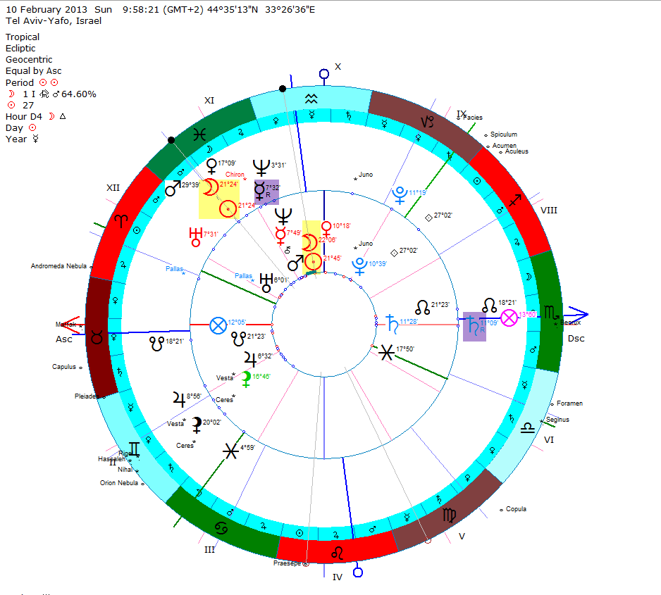 aquarius astrology march 11