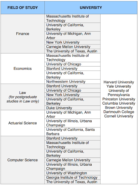 US APPROVED UNIVERSITIES FOR ACADEMIC YEAR 2017/2018