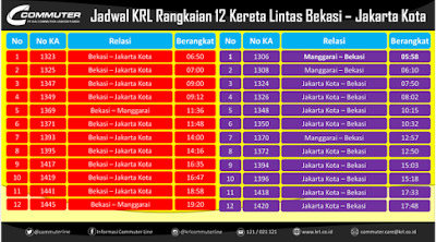 Jadwal KRL Commuter Line Bekasi Jakarta Kota 12 Kereta