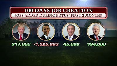 Creación de puestos de trabajo en primeros dos meses de Trump, Obama, Bush y Clinton