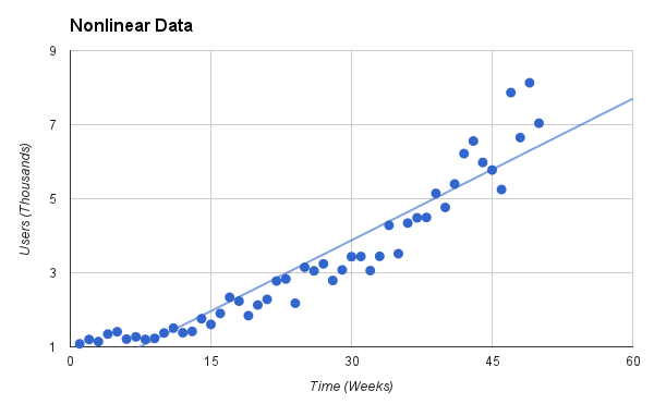 Graph of exponential data with linear trendline
