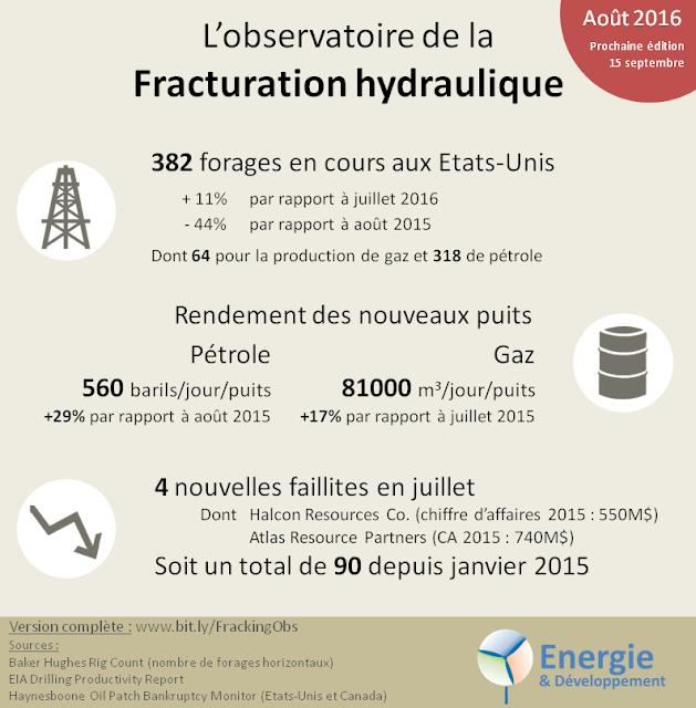 Observatoire de la fracturation hydraulique : actualité internationale, données et analyse sur le gaz et le pétrole de schiste