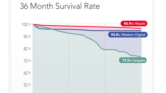 Hard Drive Annual Survival Rate image