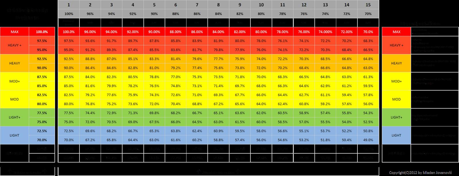 Relative Intensity Table