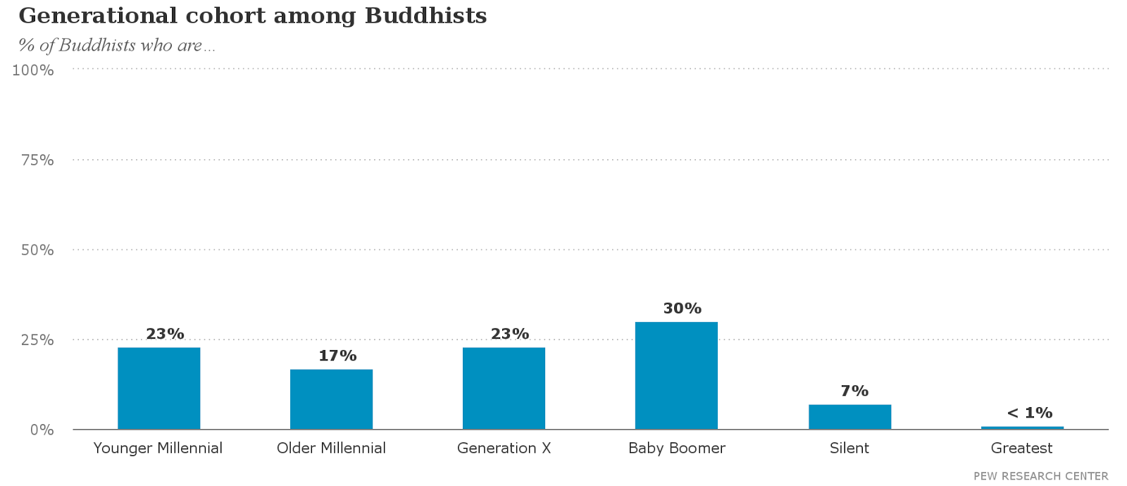 Buddhas view on homosexuality statistics