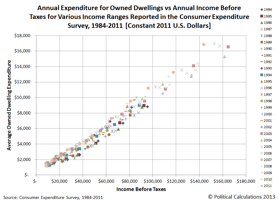 Annual Expenditure for Owned Dwellings vs Annual Income Before Taxes for Various Income Ranges Reported in the Consumer Expenditure Survey, 1984-2011 [Constant 2011 U.S. Dollars]