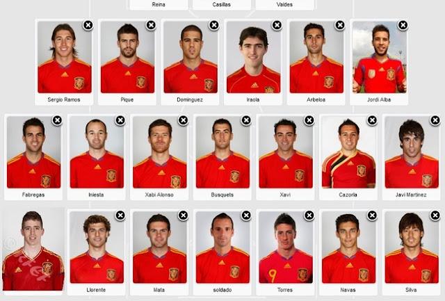 Daftar Pemain Spanyol di Piala Eropa 2012