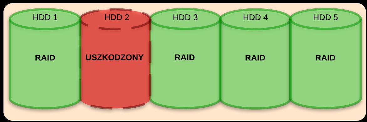 Uszkodzenie drugiego dysku z RAID spowodowało wykorzystanie piątego dysku ustawionego wcześniej jako Hot Spare