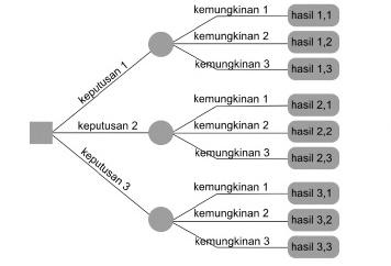 Petgame konsep ai asumsi yang dipakai dalam penggunaan pohon keputusan ini antara lain ccuart Gallery