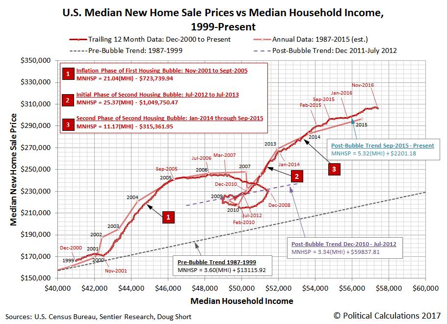 U.S. Median New Home Sale Prices vs Median Household Income, December 2000 - November 2016