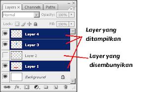 Cara Menggunakan atau Bekerja dengan Layers di Photoshop