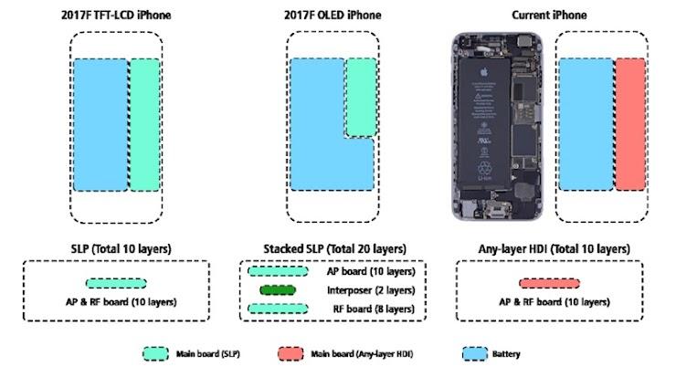 Model iPhone 8 5.5 inci dan 4.7 inci akan Dibekali Kapasitas Baterai yang Sama