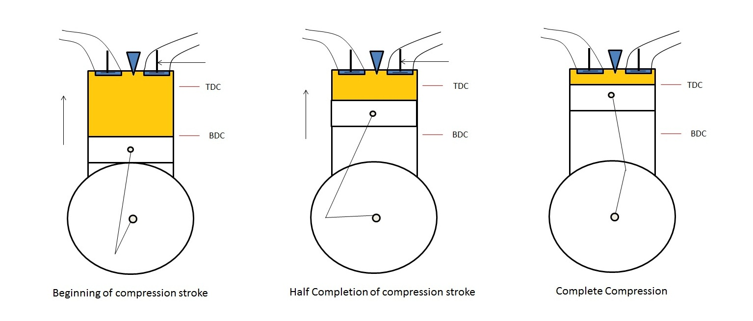 medium resolution of compression stroke working of four stroke engine