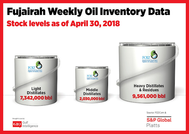 Chart Attribute: Fujairah Weekly Oil Inventory Data (as of April 30, 2018) / Source: The Gulf Intelligence