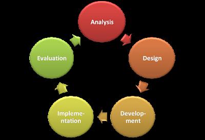 Web Development Cycle