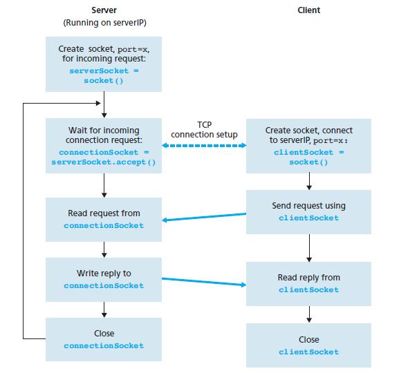 Socket Programming - Python: Socket Programming: Stateful(TCP)