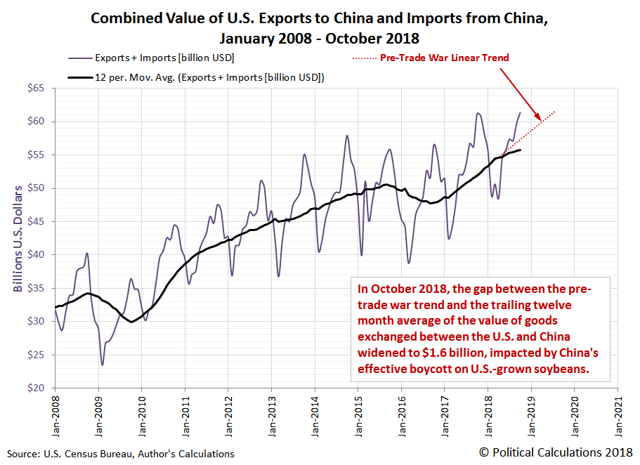 Combined Value of U.S. Exports to China and Imports from China, January 2008 - October 2018