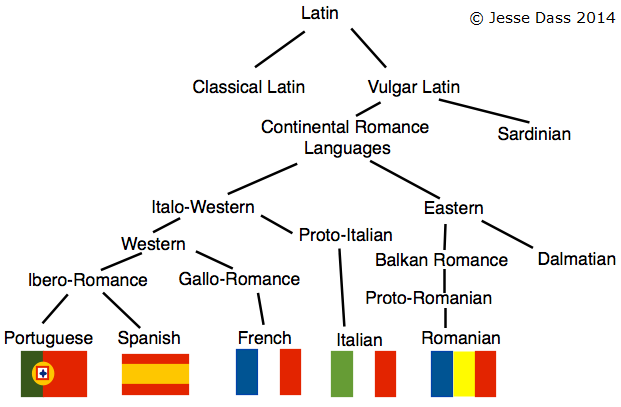 JessePædia: What living language is the closest to Latin?