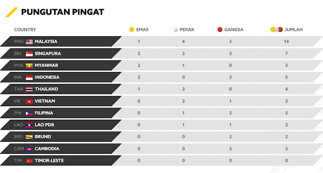 Pungutan Pingat Sukan Sea 2017 9pm Mukah Pages Media Marketing Make Easy With 24 7 Auto Post System Find Out How It Was Done