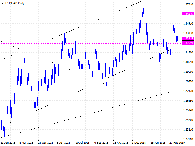 USDCAD Canadian dollar rate forecast - up to 1.3591