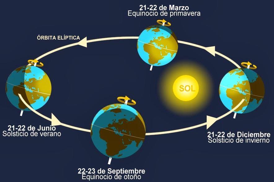 El equinoccio de otoño en el hemisferio norte y de primavera en el sur, será el evento astronómico más destacable de septiembre
