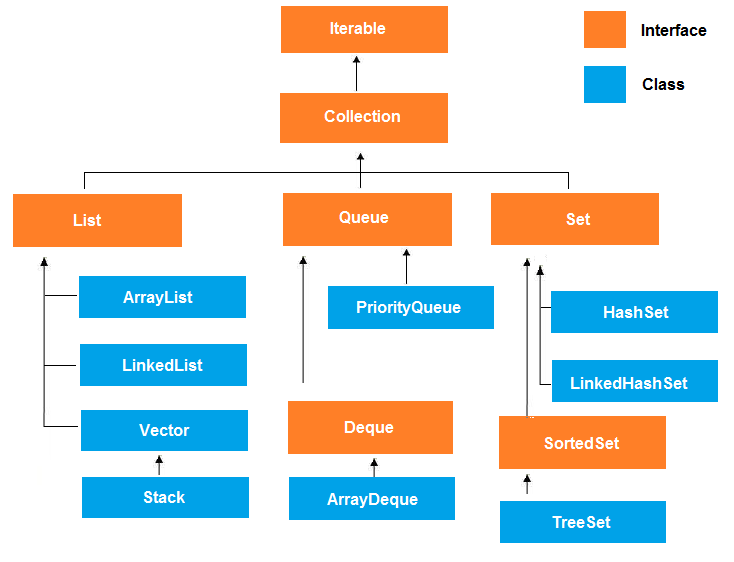 Java collection framework - Set, List and Map Interfaces in Java