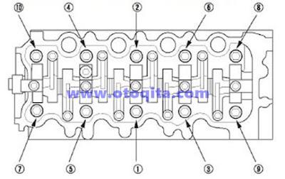 Ukuran Momen Pengencangan Baut Cylinder Head Mobil