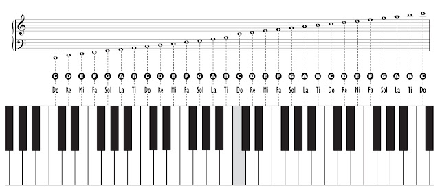 Live, Laugh,  Love with Music June 2012 - piano notes chart