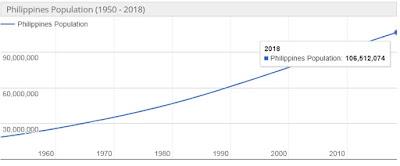 Jumlah Penduduk Filipina