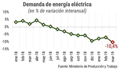 La demanda de enegía eléctrica suma 10 meses de caídas consecutivos