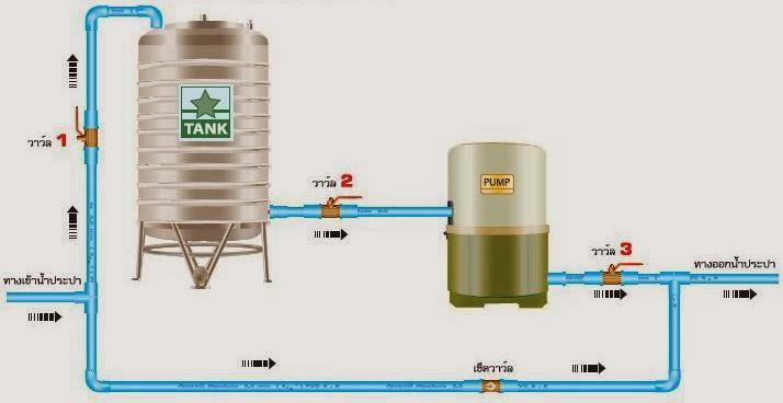 แผนภาพการต่อปั๊มน้ำ 1